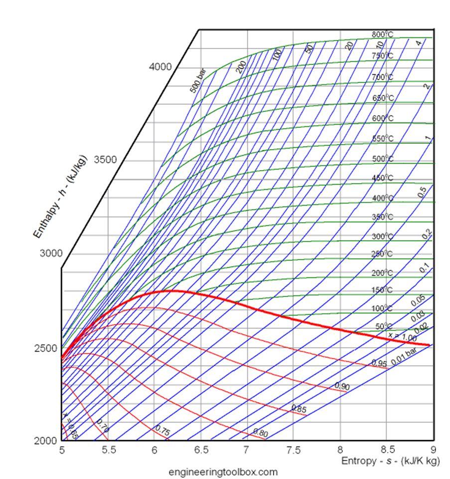 hs-diagram